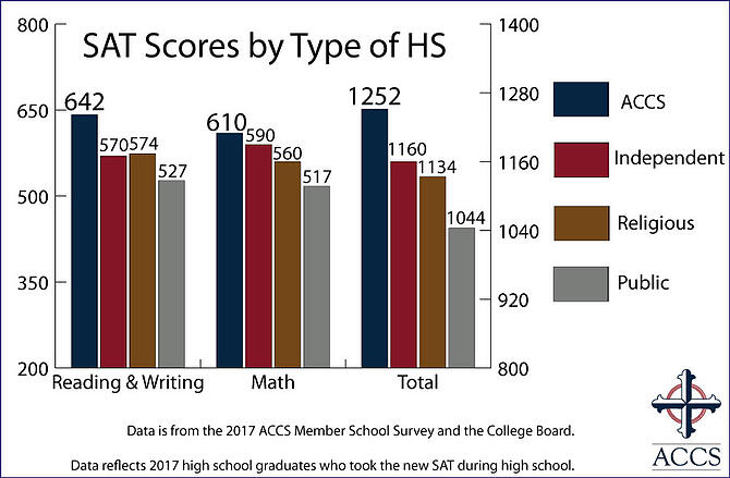 17-SAT-Scores-by-Type-of-HS-New-Website